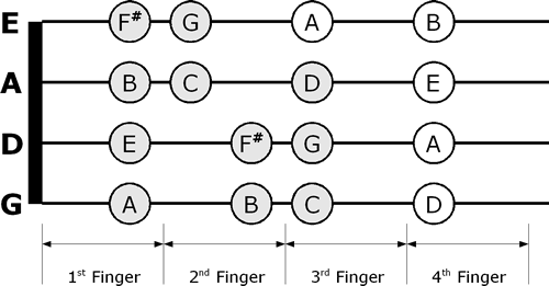 G Major violin fingering chart